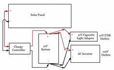 DIY portable solar generator diagram - good tutorial on this page