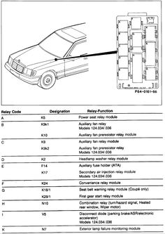 Mercedes Benz W211 E500 Fuse Box Locations and Chart