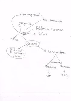 genracion de ideas mediante mapas mentales.