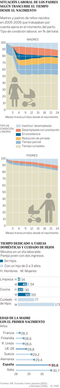 El cambio de las condiciones laborales y domésticas de los progenitores   Actualidad   EL PAÍS
