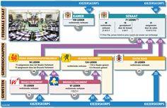 De Belgische staatsstructuur - Gva.be