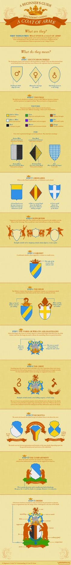 This is a visual guide to deciphering and understanding your family's coat of arms. It breaks down the elements and explains the variations and differ
