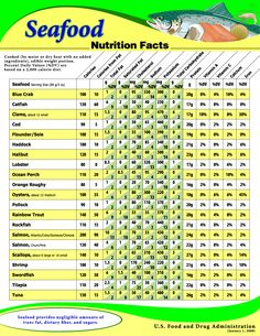 calories and nutrition facts for fruits, vegetables, and seafood Nutrition Education, Nutrition Guide, Nutrition Plans, Nutrition Information, Health And Nutrition, Fish Nutrition Facts, Nutrition Poster, Fruit Nutrition, Skinny Meals