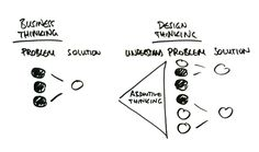 Design Thinking projects consist of diverging and converging phases.