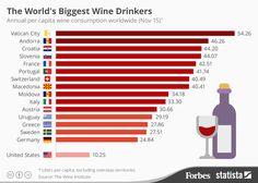 Los mayores consumidores de vino