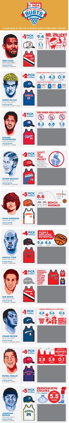 Biggest Busts #NBA