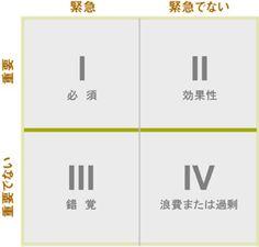 第1回:時間管理のマトリックス|竹村富士徳の「7つの習慣」実践マガジン|7Habits.jp