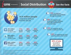 Infographic: Social Media Used Extensively by Employers and Job Seekers