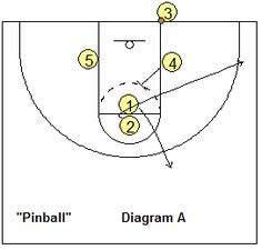 Out-of-bounds basketball play, Pinball