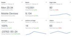 Die Page Insightsfür Facebook Seiten wurden in den letzten Tagen einem Redesign unterzogen und gepimpt. Diverse Anzeigen wurden überarbeitet und neue Informationen dem Dashboard hinzugefügt. Übersicht Die Übersicht zeigtgenau das, was eine Übersicht machen sollte, nämlich die wichtigsten Werte ü