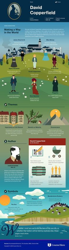 This study guide and infographic for Charles Dickens's David Copperfield offer summary and analysis on themes, symbols, and other literary devices found in the text. Explore Course Hero's library of literature materials, including documents and Q&A pairs. British Literature, World Literature, World Of Books, Classic Literature, Classic Books, Book Infographic, Teaching Literature, Book Summaries, Great Books