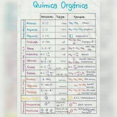 Química orgânica Super importante saber disso no enem Tá em espanhol, mas acho que todos entendem ...
