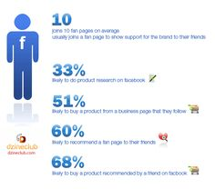 Great stats that show the marketing influence of Facebook and why it is great marketing tool.