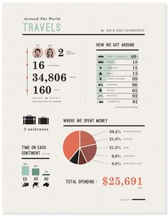 Travel Info Graphic Idea | Mr and Mrs Globe Trot: Numbers Numbers