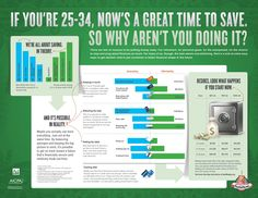 Saving at 25-34 Infographic | Feed the Pig