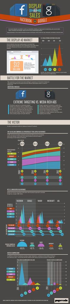 Display Ad Sales. Facebook vs. Google