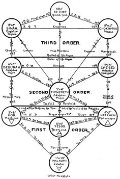 Manly P. Hall, The Secret Teachings of All Ages
