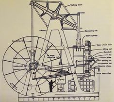 ET Westbury Side Paddle Wheel Engine plans Boat Rental, Wind Power, Boat Tours, Shipwreck, Beach Town, Steam Engine, Boat Plans, The Great Outdoors, Michigan