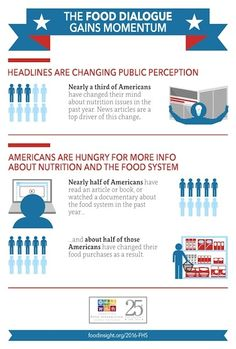 Health Survey Infographic - Image Credit: International Food Information Council Foundation 2016 Food and Health Survey.