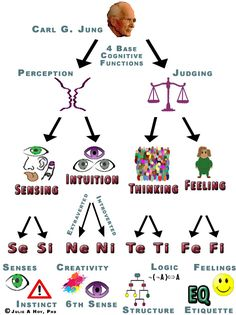 Carl Jung's Cognitive Functions of Psychological Type Theory