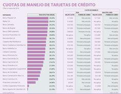 Popular, Bbva y Bogotá, los de las tasas más altas en tarjetas de crédito