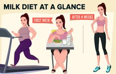 4 Week Milk Diet For Weight Loss