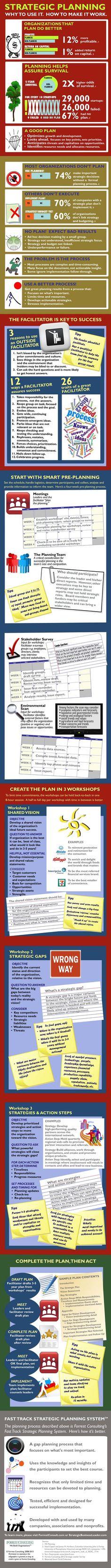 #Strategic #Planning : how to use it, where to make it work