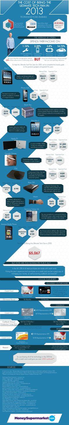 El coste de ser fan de la tecnología en 2013 #infografia #infographic