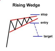 How to Trade Chart Patterns - best forex strategies only on binaryblog.net