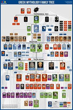 "Greek Gods Family Tree Poster 24x36"" UsefulCharts Publishing"