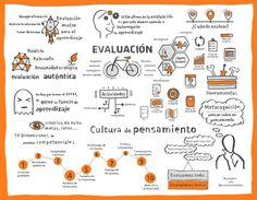Una infografía muy interesante sobre evaluación y todos los aspectos que hemos de tener en cuenta a la hora de prepararla, así como reflexiones interesantes y que debemos plantearnos para que la evaluación sea más completa.