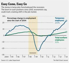 Temporary workers and consultants account for more than one-tenth of all U.S. job growth since 2009.