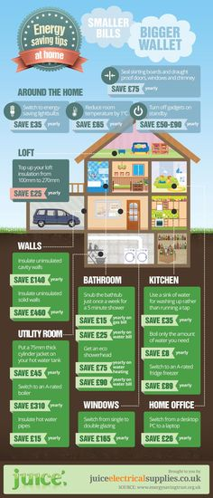 HOW TO SAVE MONEY AT HOME [INFOGRAPHIC]