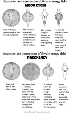 How the female energy field expands and contracts through the menstrual cycle and pregnancy.