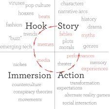 Resultat d'imatges de transmedia storytelling