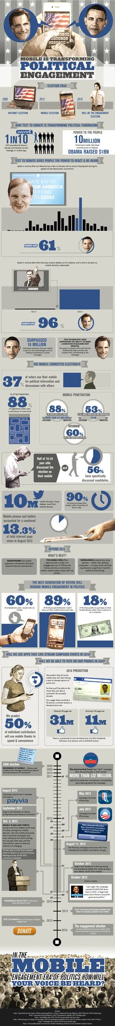 Mobiles and political engagement #infographic