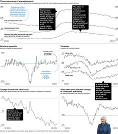 Fed Chair Yellen's Favorite Jobs Statistics - Businessweek.  Nice presentation of multiple KPIs and explanation of what they mean.