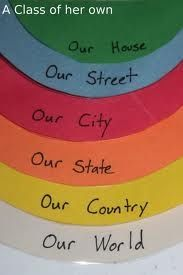 What a great way to develop international mindedness. This approach can really help kids start global and expand their worldview through the concentric circles.