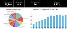 May has been a month of stagnation for my p2p lending portfolio. While I didn't add new funds, I've moved part of my portfolio to safer platforms like EstateGuru, Neo Finance, Investly, and Flender. Peer To Peer Lending, Corporate Bonds, My Portfolio, Platforms, Finance, Investing, Alternative, Ads, Activities