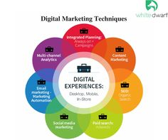 We simplify digital marketing to just 8 key techniques which are essential for businesses to manage today. #WhiteDwarf #Digitalmarkting  For More Please Visit: http://www.whitedwarf.in/digital-marketing/