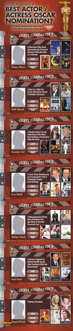 So you Want a Best Actor Oscar?