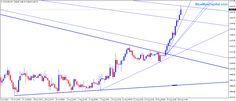 Forex Trading Trendline Chart - 21 Aug 2015