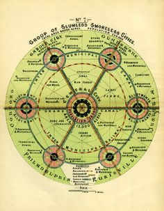 diagram comes from Ebenezer Howard's 1902 book Garden Cities of Tomorrow and suggests nodes of activity with ample green space between them.