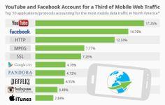 O Youtube é o site mais acessado nos dispositivos móveis.  A plataforma de vídeos responde por 17,26% dos dados baixados, enquanto o Facebook ocupa o segundo lugar, com 14,76%.