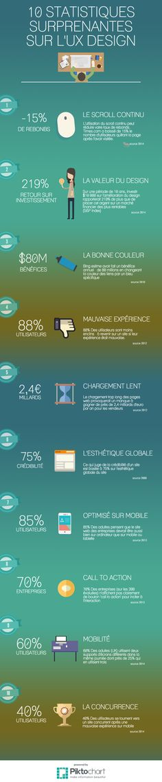 Infographie : 10 statistiques UX à retenir – Newflux
