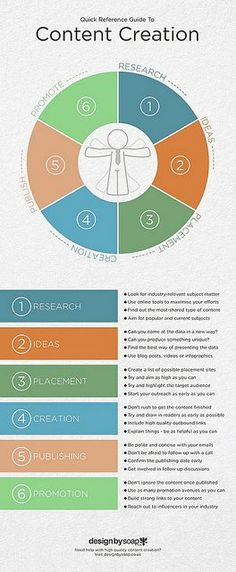 The Ultimate Content Marketing Strategy Guide To Content Creation [ Infographic… Inbound Marketing, Marketing Digital, Mundo Marketing, Marketing Trends, Marketing En Internet, Marketing Direct, Content Marketing Strategy, Business Marketing, Online Marketing