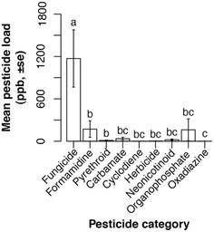 Crop Pollination Exposes Honey Bees to Pesticides Which Alters Their Susceptibility to the Gut Pathogen Nosema ceranae | PLOS