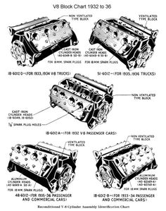V-8 block chart - 1932-1936