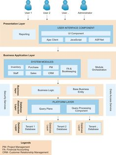 saas architecture diagram Google Tool for