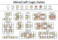 to operate, logic gates in minecraft are a way of using redstone circuits in a manner that a certain combination of inputs, mastering the fundamental building blocks for creating in-game machines. I searched for this on /images Minecraft Logic, Minecraft Building Blueprints, Minecraft Cheats, Minecraft Stuff, Red Stone Minecraft, Minecraft Recipes, Minecraft Seed, House Blueprints, Minecraft Skins